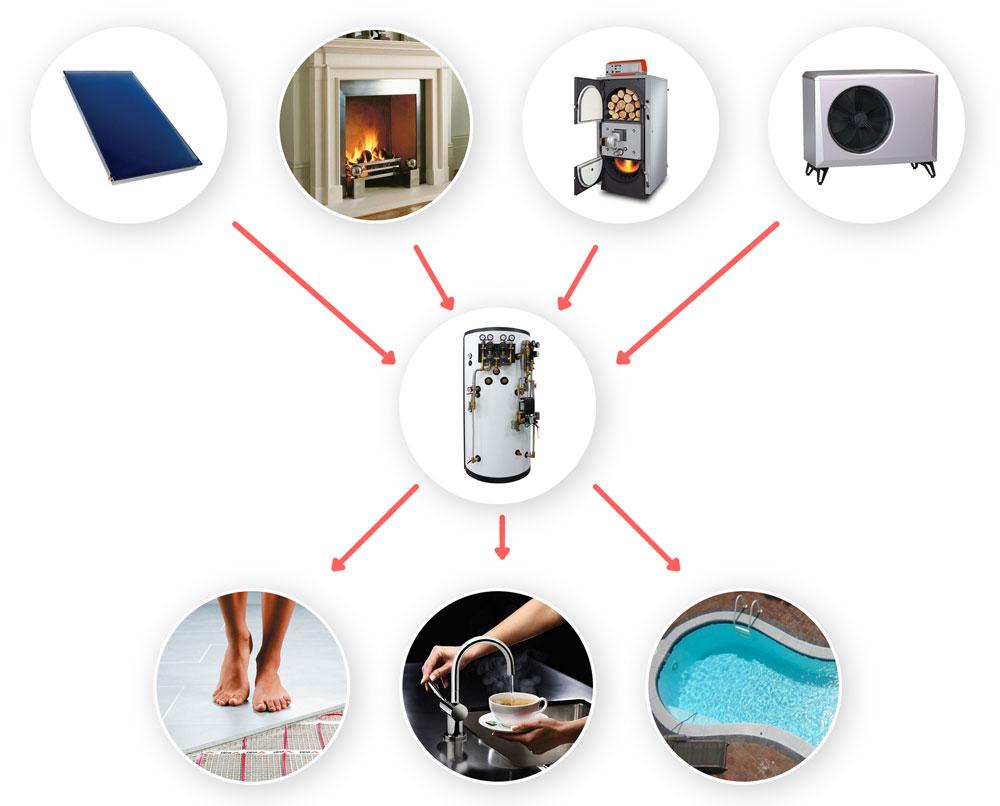 Sisteme flexibile folosind energii regenerabile